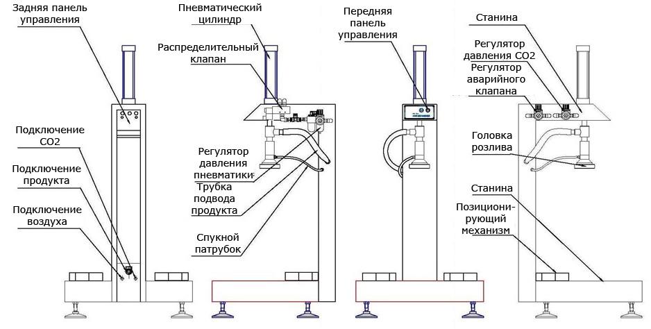 Схема подключения оборудования для розлива пива6